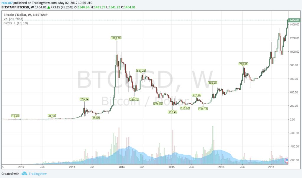 Mindenkori legmagasabb bitcoin árfolyam