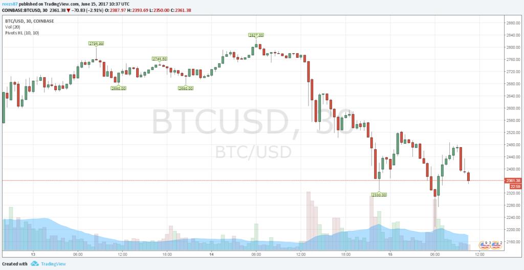 Lezuhant a bitcoin ára