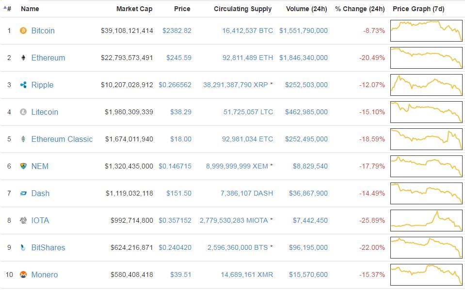 Top10 altcoin vörösben