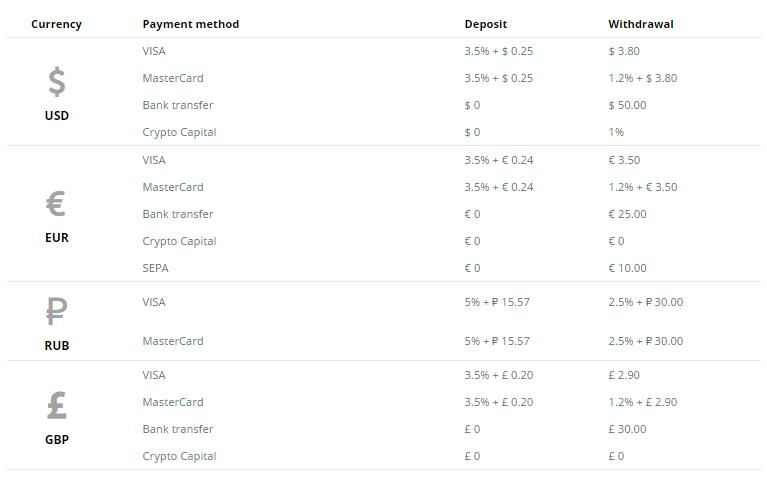 Cex.io díjak és jutalékok - bitcoint venni cex.io-n