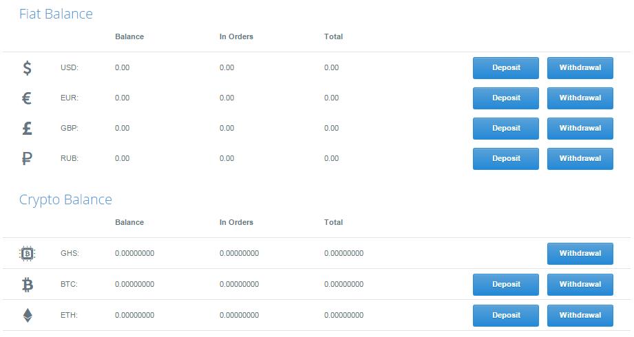 Elérhető devizanemek a Cex.io tőzsdén | Bitcoint venni bankkártyával
