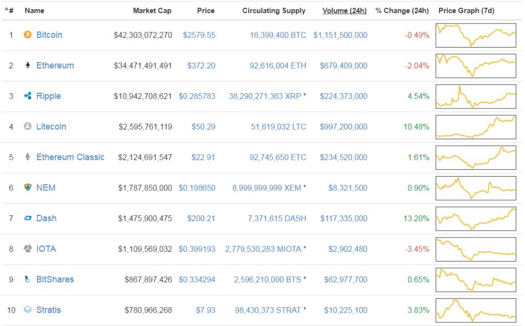 Top 10 altcoin közül az ethereum tör a bitcoin babérjaira