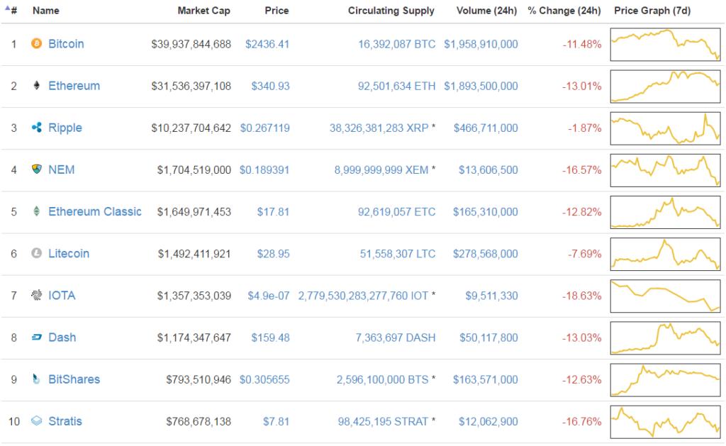 Pirosban a top 10 kriptopénz