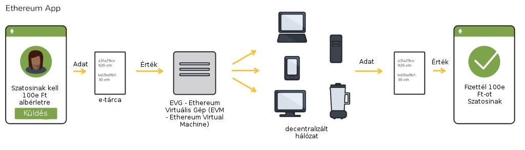 Ethereum applikáció
