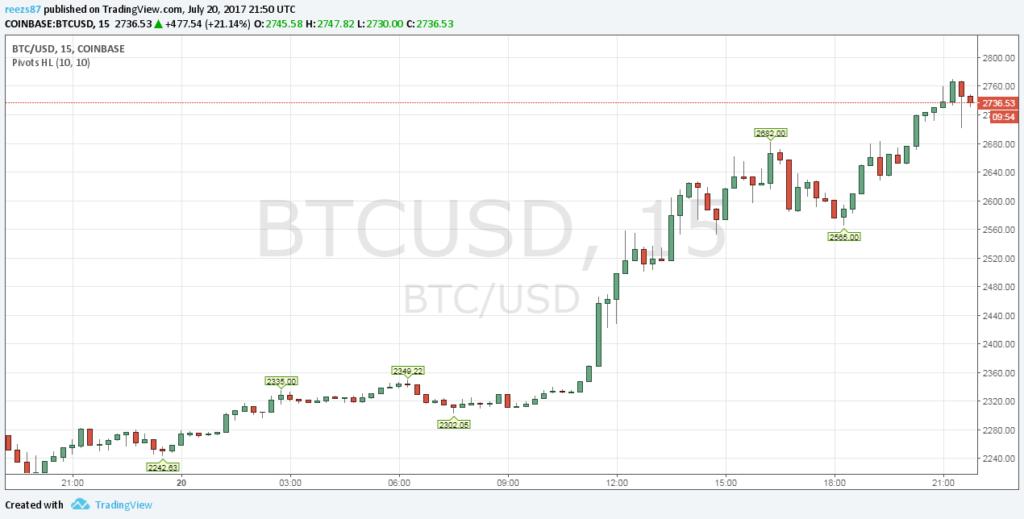 Emelkedik a bitcoin árfolyam ismét
