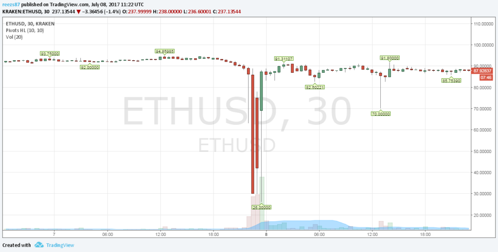 Ethereum flash crash miatt perelik a Krakent