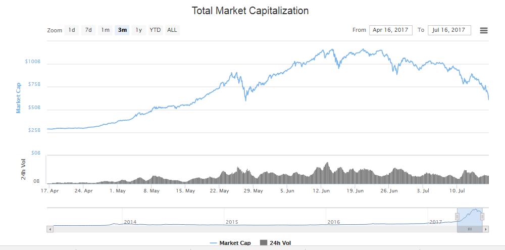 kriptopénz piaci kapitalizáció közel a felére zsugorodott