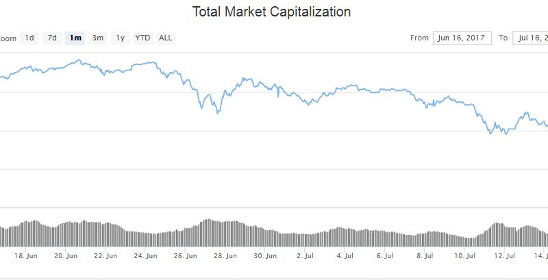 Mélyponton a piac