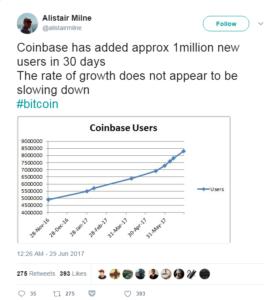 Havi egymillió új felhasználó a Coinbasen