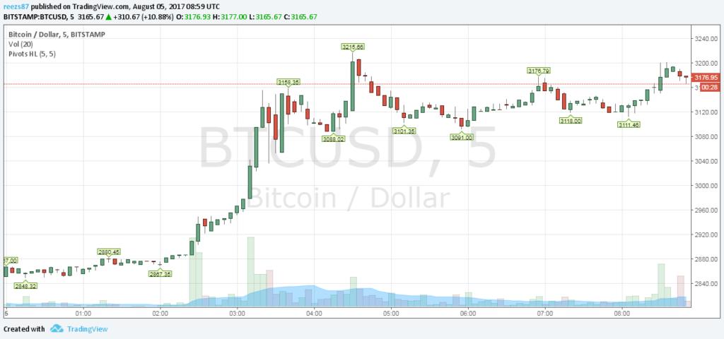 3000 dollár felett a bitcoin árfolyama