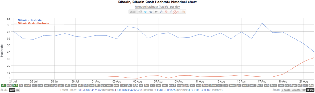 Bitcoinról bitcoin cashre állnak át a bányászok