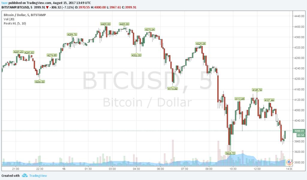 Korrekció a bitcoin piacán