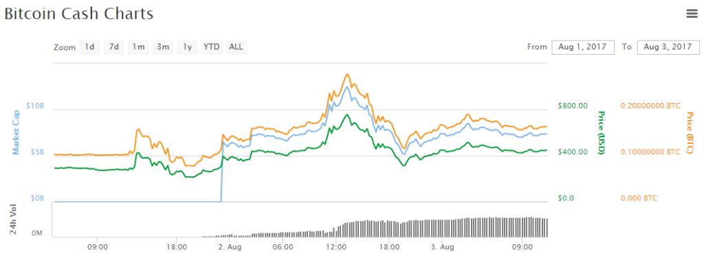 Bitcoin Cash árfolyam