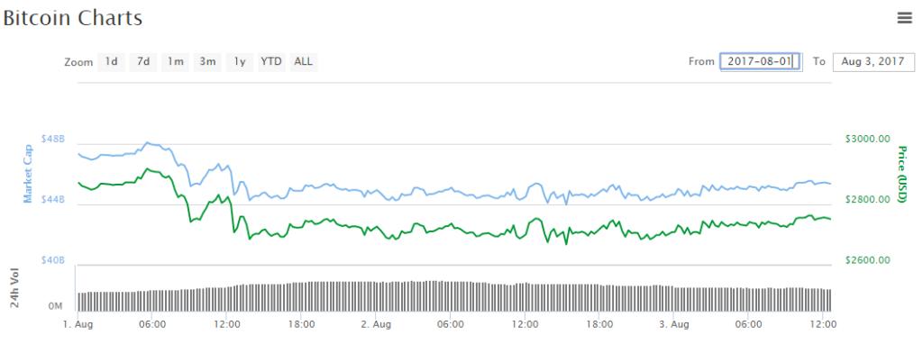 Bitcoin árfolyam a bitcoin hard fork után