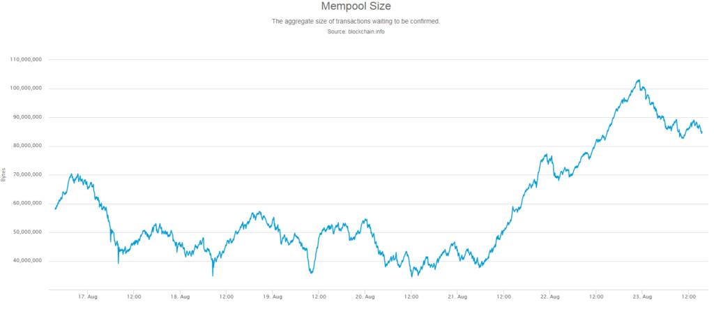 Triplájára nőtt a bitcoin mempool mérete