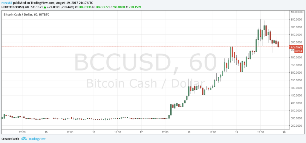 Megéri bitcoin casht bányászni az árfolyam miatt