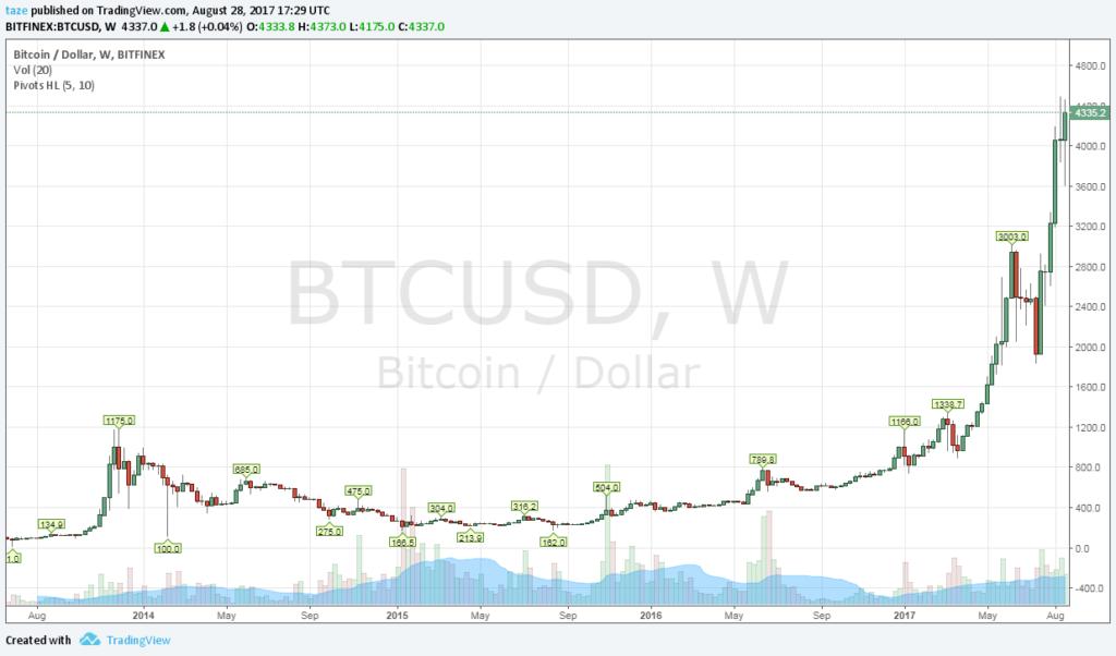 Hatszorosára nőtt a bitcoin árfolyama egy év alatt