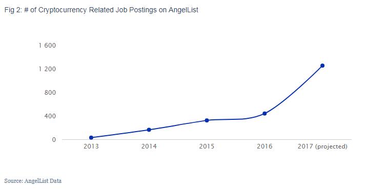 AngelList állások száma megnőtt