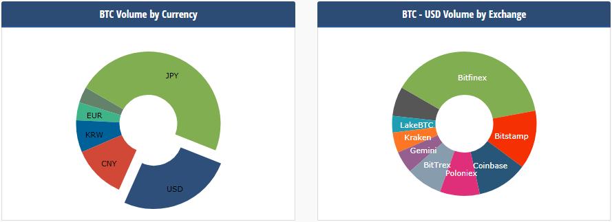 BTC volumen - Japánba menekül a jüan