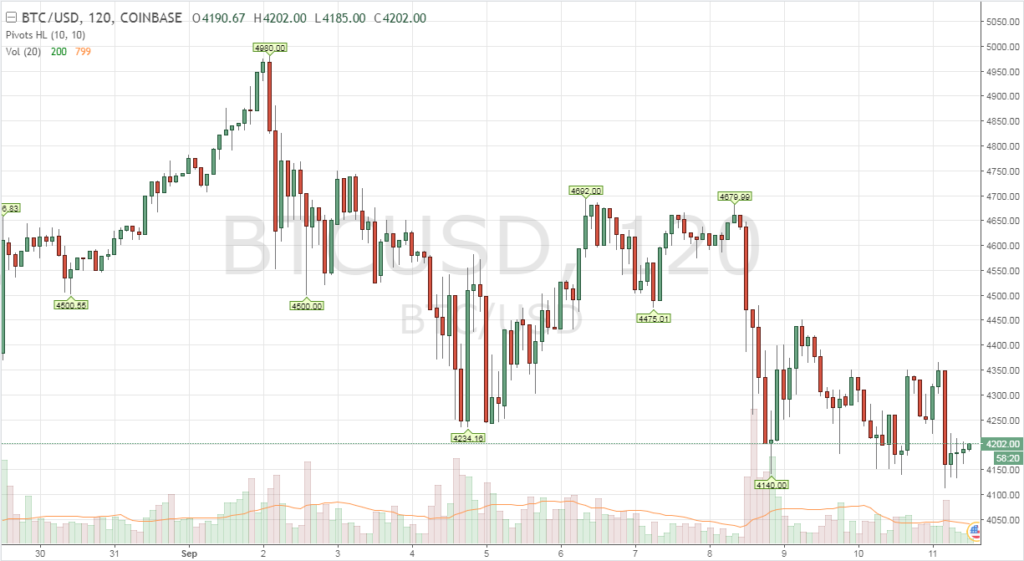 Bitcoin árfolyam a héten