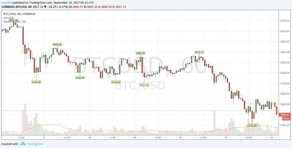 4000 dollár alatt a bitcoin árfolyam
