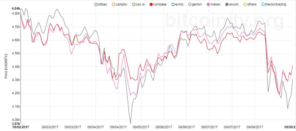 OKCoin árak elszakadnak a többi ártól