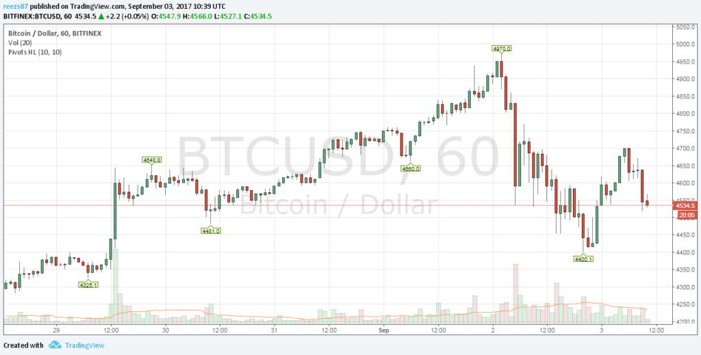 5000 dollár először egy bitcoin