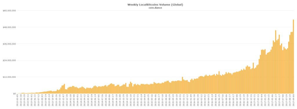 Bitcoin kereskedés a local bitcoins oldalán