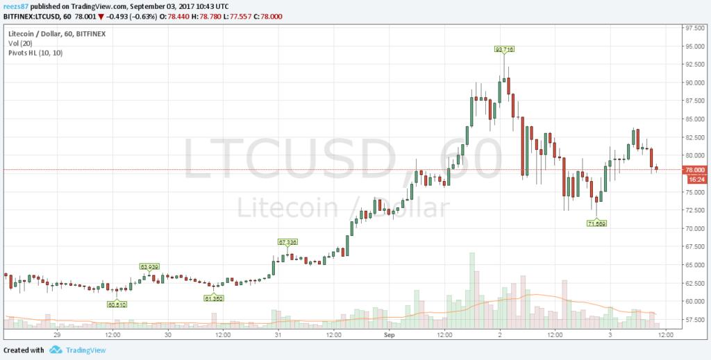 A litecoin is rekord árfolyamon volt a hétvégén