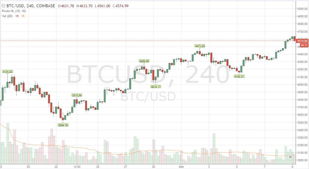 ötezer dollár fölé kerülhet a bitcoin lassan