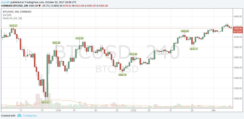 Kína nélkül is emelkedik a bitcoin ára
