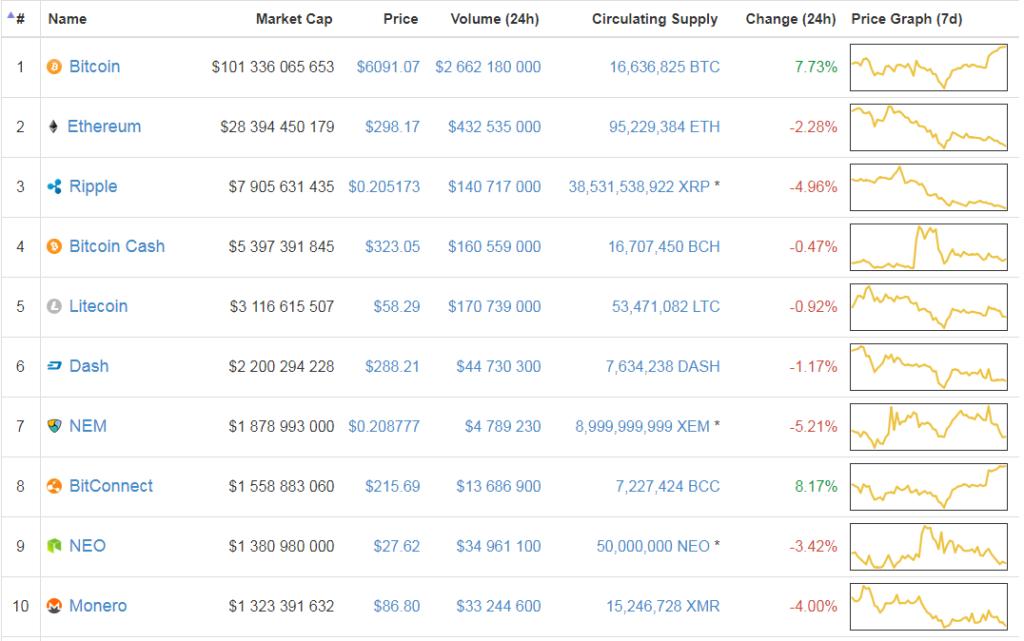 A top10 kriptopénz gyengélkedik
