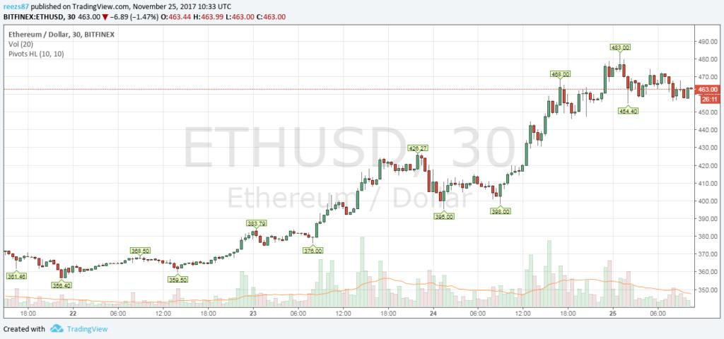 ETH USD árfolyam