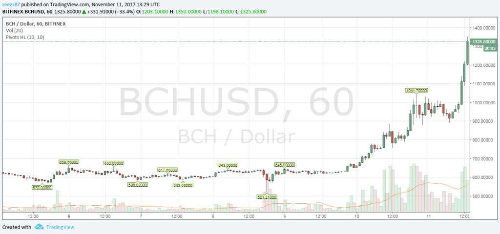 A bitcoin cash szárnyal