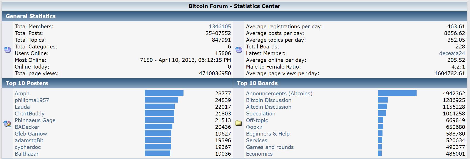 Bitcointalk.org fórum statisztika - 2017/11/29