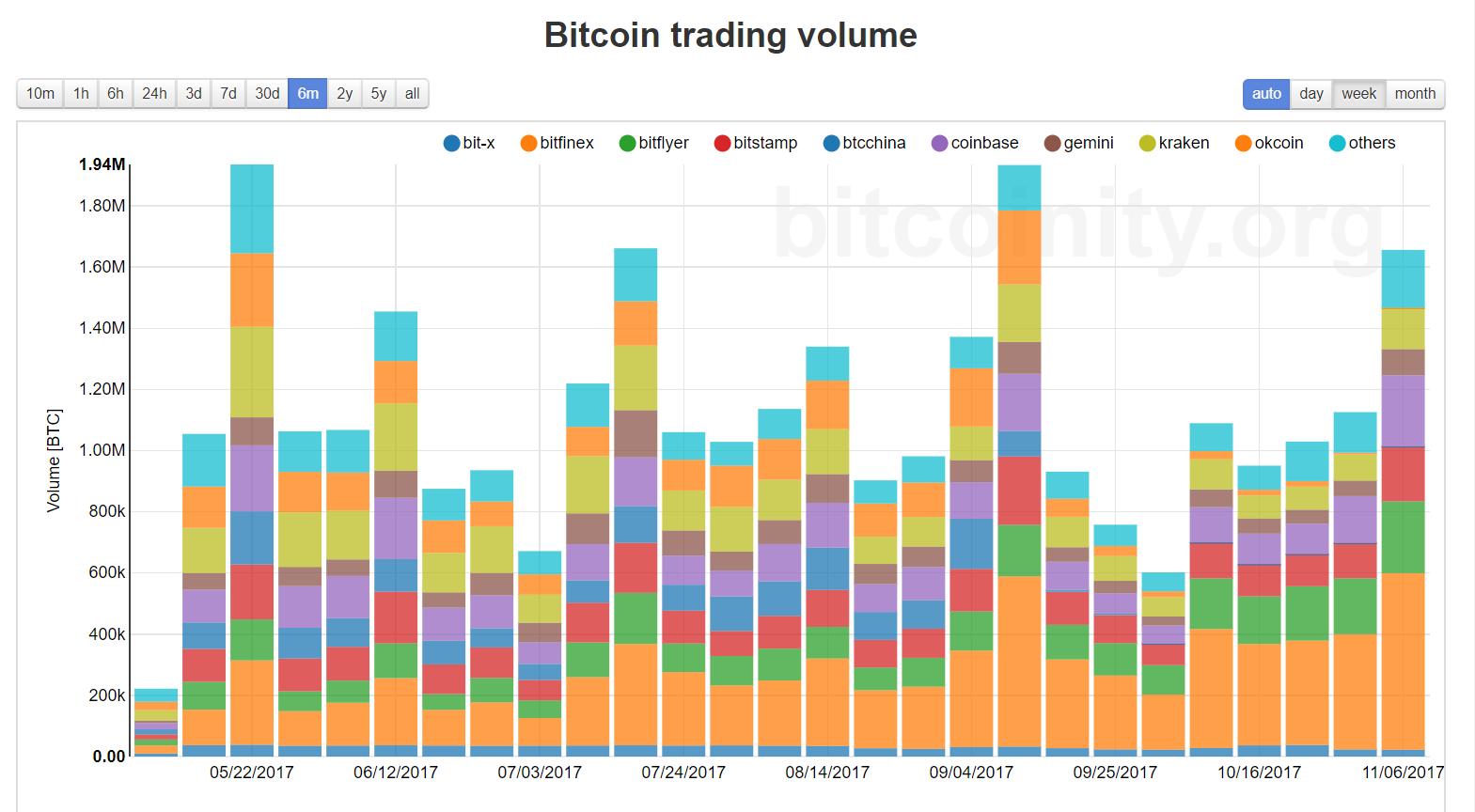 Bitfinex tőzsde bitcoin kereskedési volumen 2017 május - november
