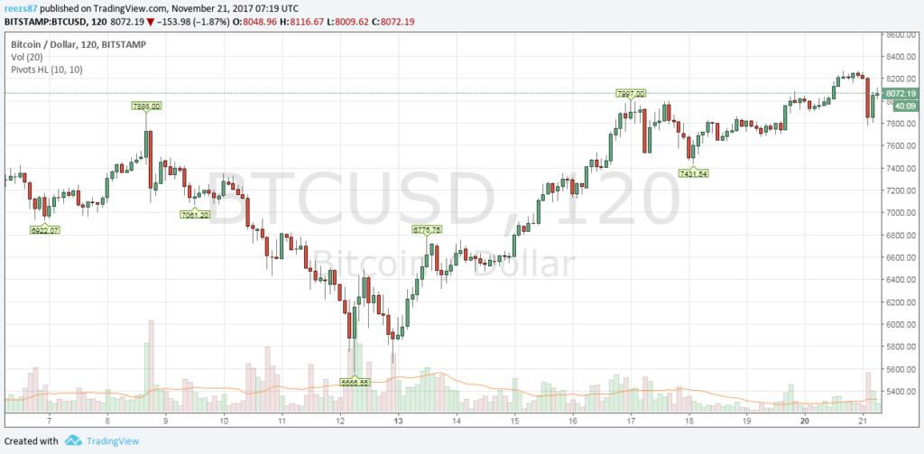 8000 dollár felett a bitcoin