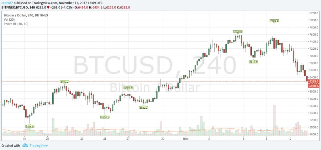 Esik a bitcoin