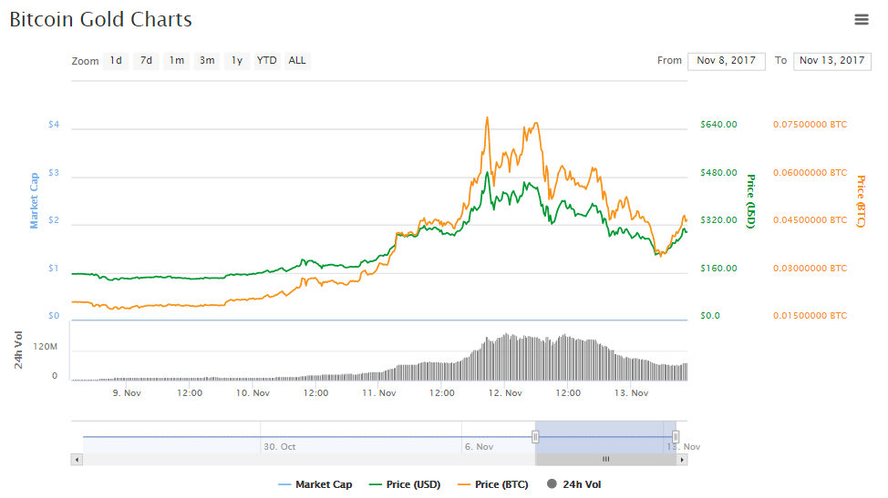Elindult a bitcoin gold