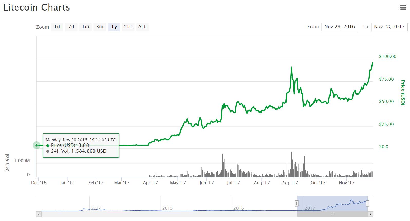 több mint 2000%-os növekedés a litecoin piacán