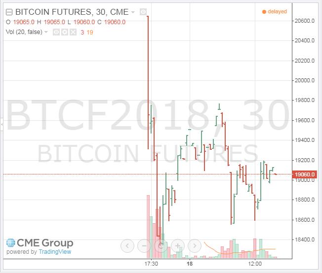 CME bitcoin határidős árfolyam