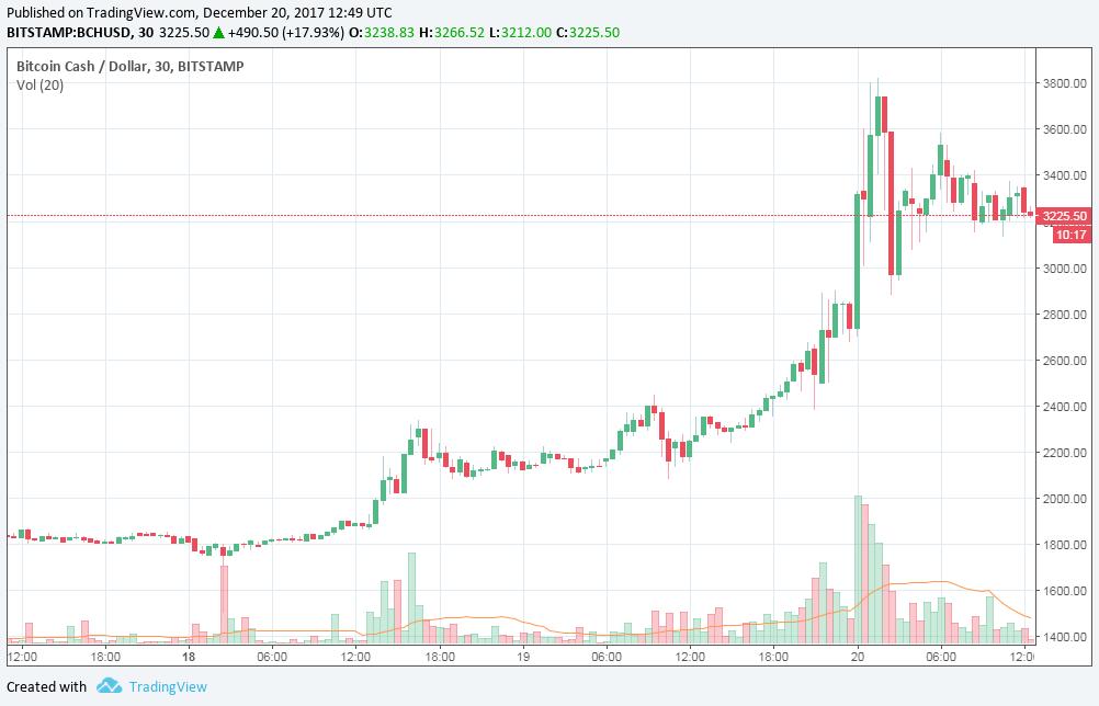 Bennfentes kereskedés a Coinbasen
