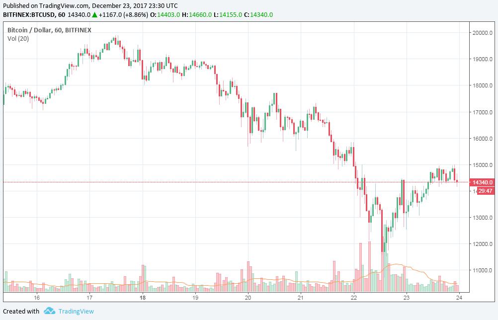 Leesett a bitcoin árfolyama