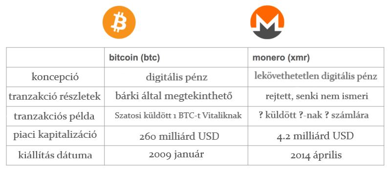 monero és bitcoin összahasonlítás