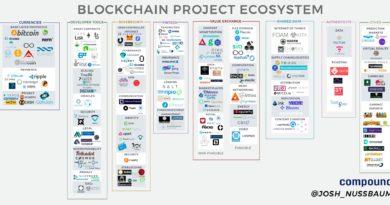 Blokklánc technológia hasznosság - Mire jó a blokklánc technológia?