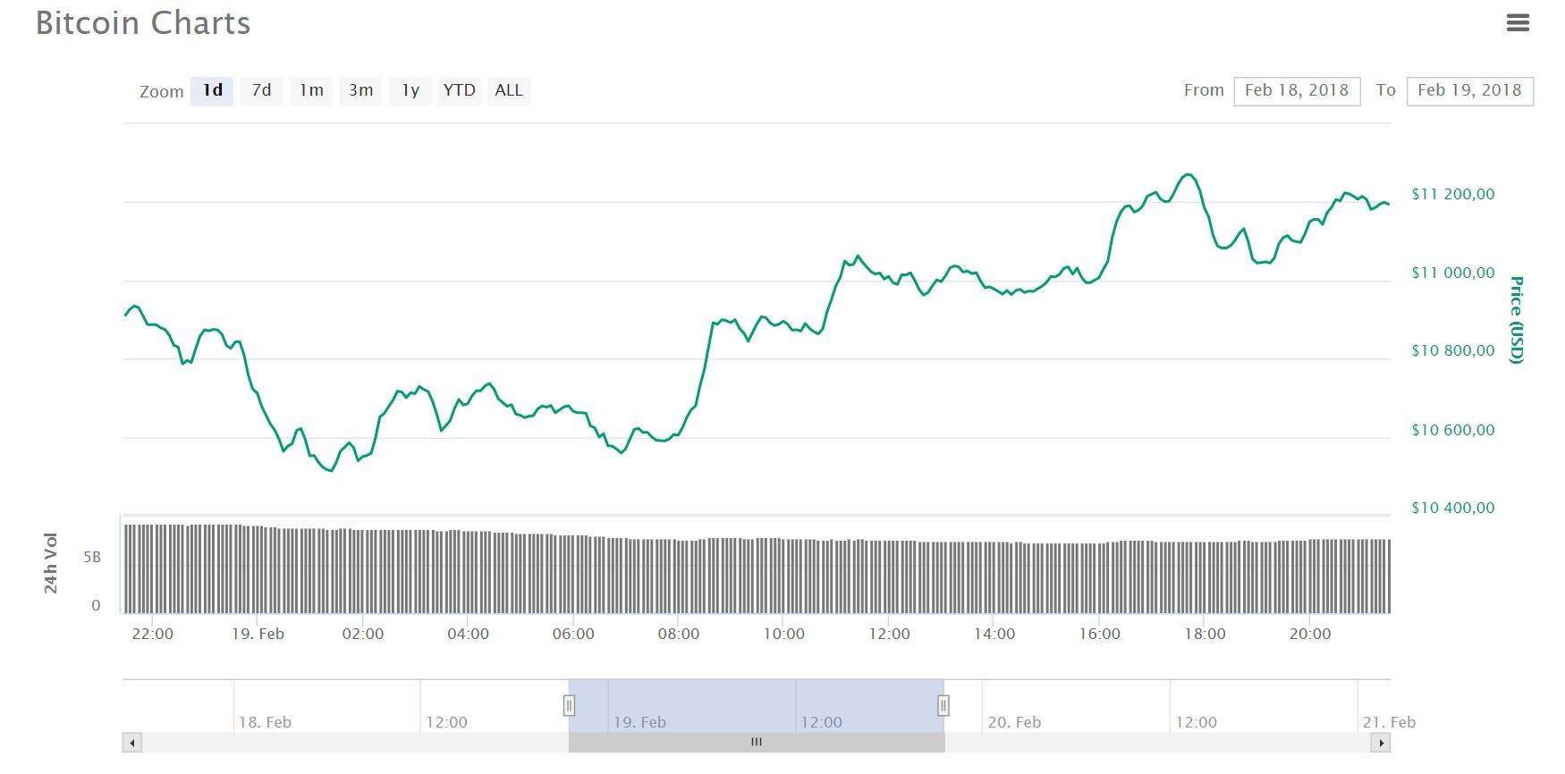 Visszatértek a vevők a bitcoin piacára