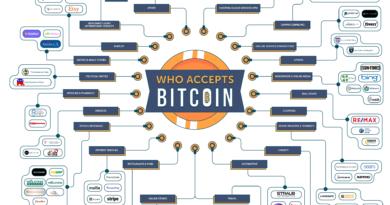 Bitcoin elfogadóhelyek