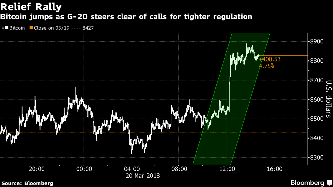 Döntött a G20 - meglendült a bitcoin