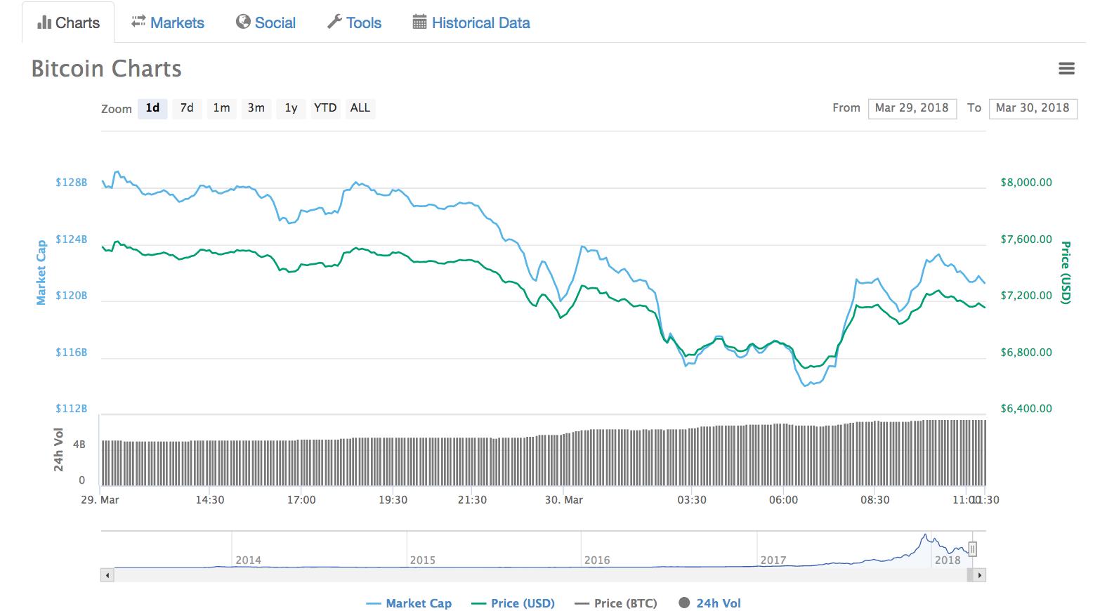 bitcoin-árfolyam