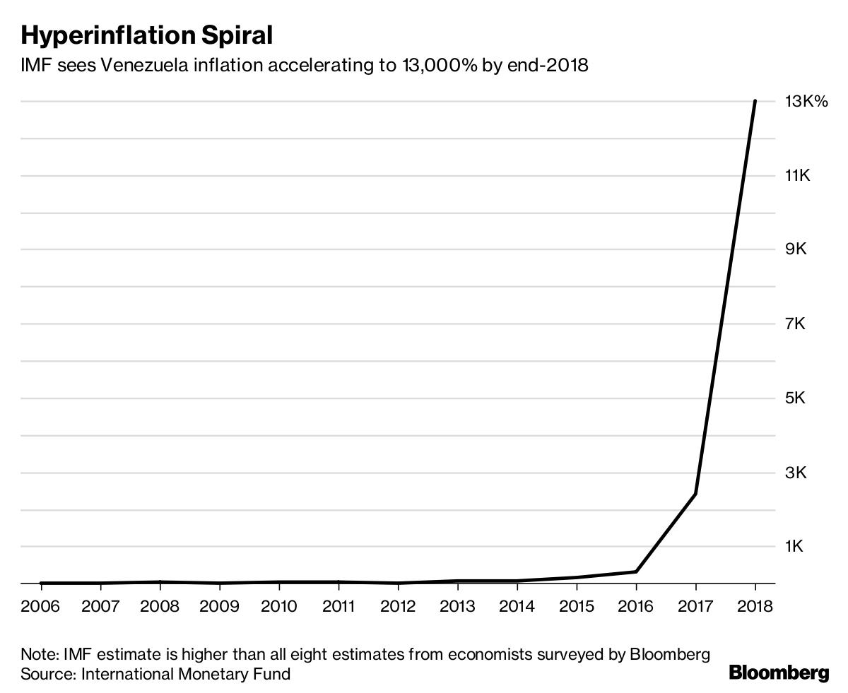 hiperinflacio